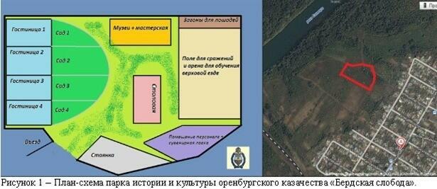 План-схема парка истории и культуры оренбургского казачества «Бердская слобода».