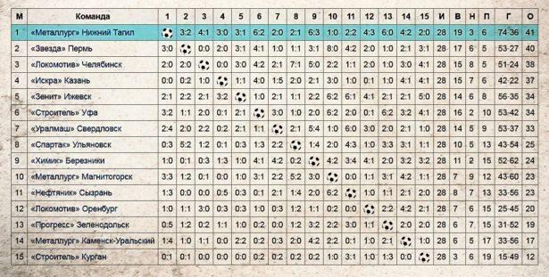 Турнирная таблица чемпионата класса Б, 1960 год