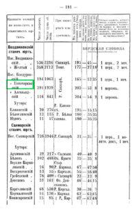 Для уточнения географического положения интересующего вас населенного пункта следует обратиться к справочникам административно-территориального деления. Возьмем для примера Списки населенных мест Оренбургской губернии 1901 г.