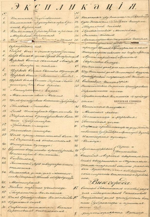 Экспликация к плану Оренбурга 1828 года