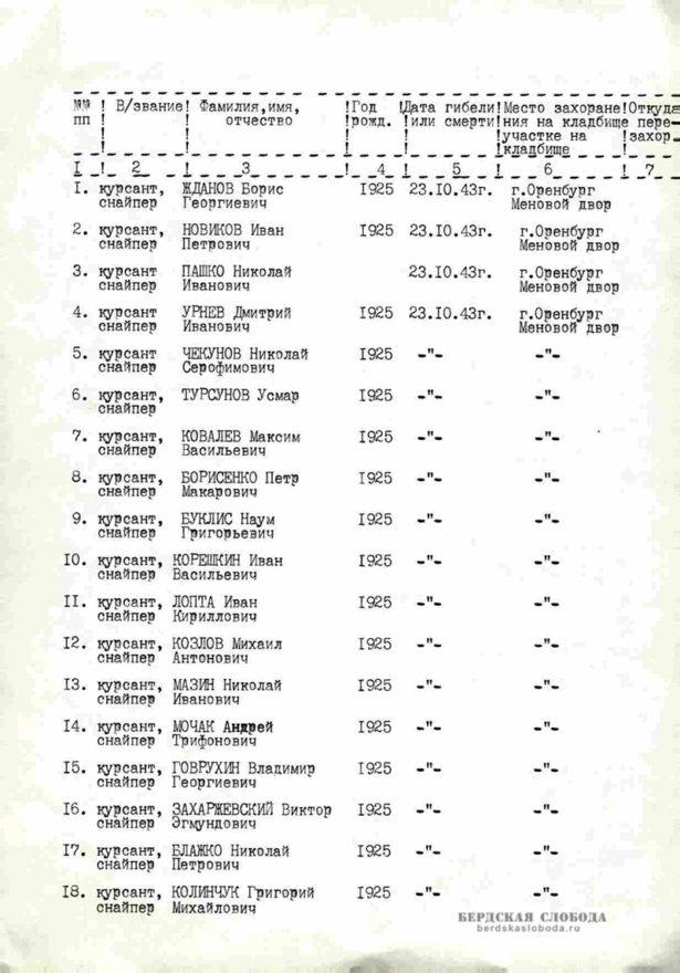 Страница донесения с именным списком курсантского и офицерского состава снайперской школы, погибших во время крушения воинского эшелона на станции Меновой двор Оренбургской железной дороги