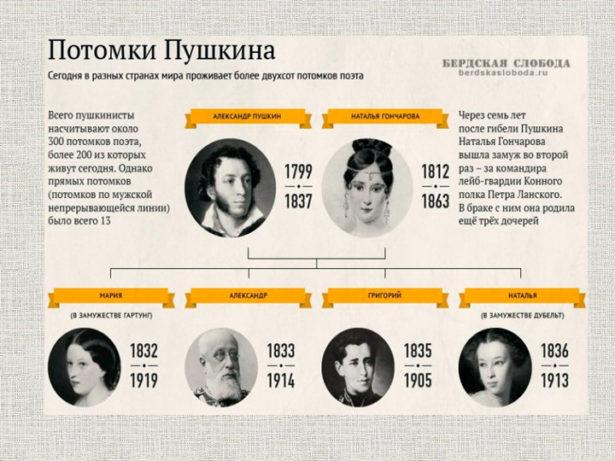 У Пушкина Александра Сергеевича – VI.1799-I.1837 – было четверо детей