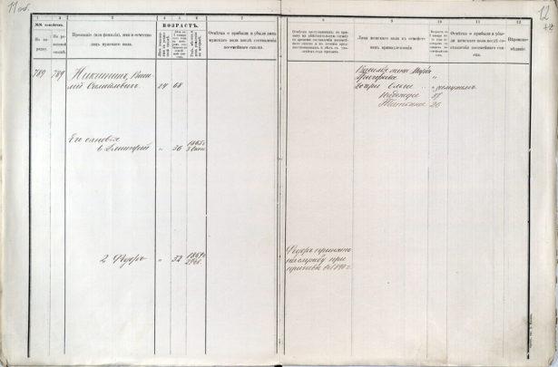 Еще одним важным видом документов, из которых можно получить сведения о своих предках, являются посемейные списки.Еще одним важным видом документов, из которых можно получить сведения о своих предках, являются посемейные списки.