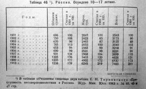 Преступность несовершеннолетних в России, 19010 - 1910 гг. Журнал Министерства Юстиции 1913 год, № 10 с. 45 и 47.