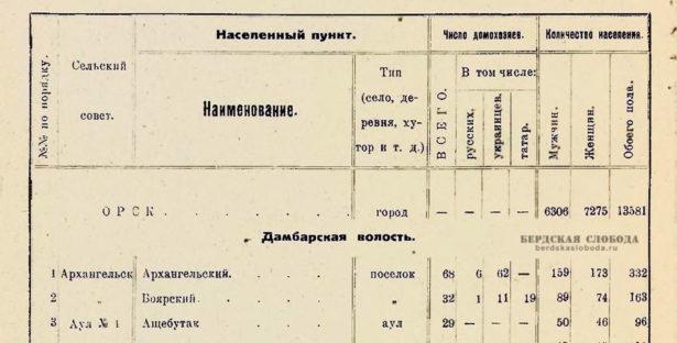 Количество жителей Орска, 1926 год
