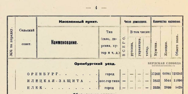 Количество жителей Оренбурга, 1926 год